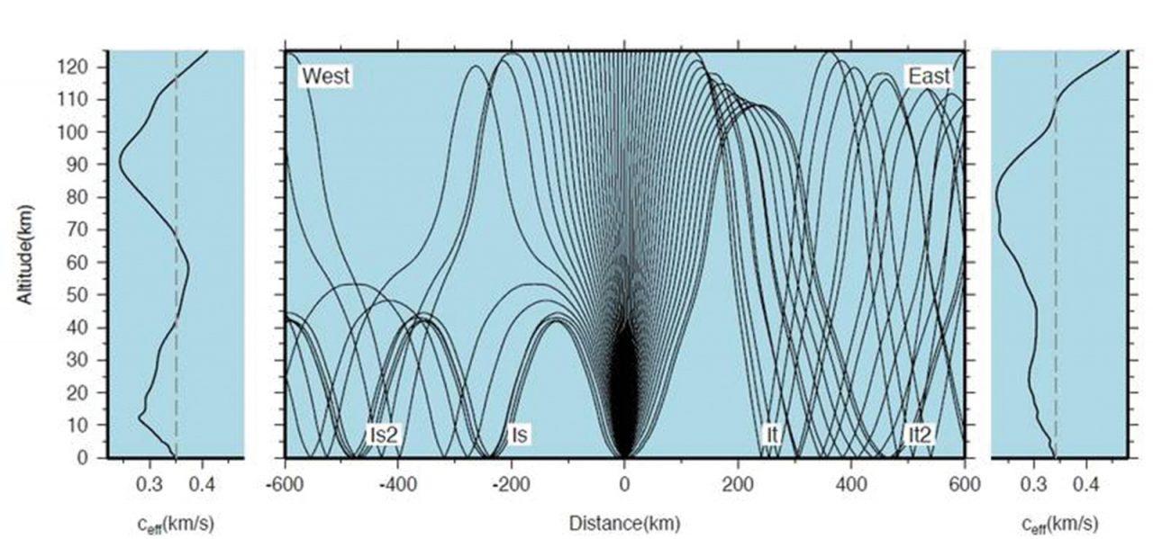 Hullámutak modellezése nyugati (balra) és keleti (jobbra) irányban. A két szélső blokk a nyugati és keleti irányú effektív terjedési sebességet (ceff) ábrázolja a magasság függvényében. Látható, hogy 30-60 km-es magasságban erős keleti szél fúj. Abban a magasságban, ahol ceff egyezik a felszíni értékével, reflexió történik. Jól látszik a 200 km alatti árnyékzóna is. (forrás: [3])