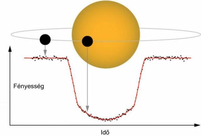 Az exobolygók keresésének tranzitokon alapuló módszerének sematikus bemutatása (Forrás: NASA)