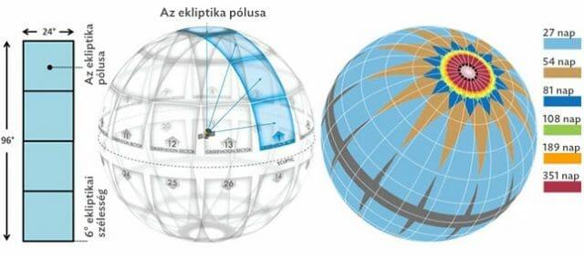 A TESS megfigyelési szektorai és stratégiája (Forrás: NASA)
