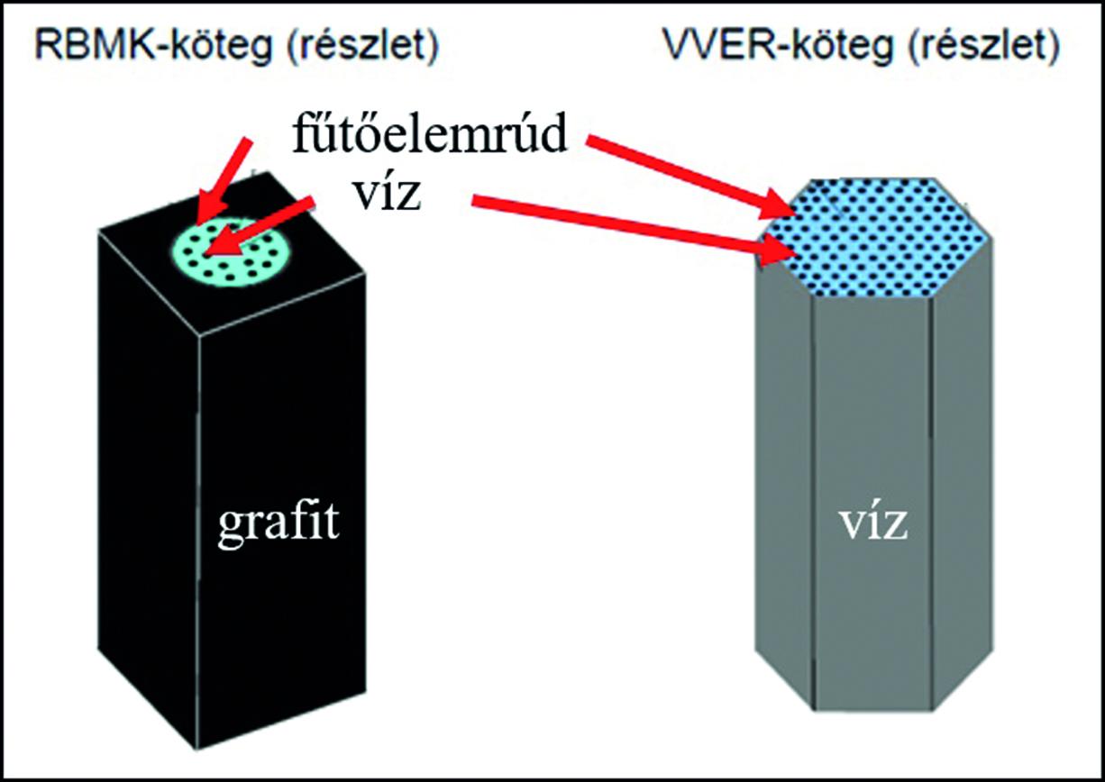 Az RMBK és VVER reaktorok üzemanyagkötegének felépítése. Mindkét típus fűtőelemeit vízfürdő övezi, amely a csövek hűtéséért felel [10].