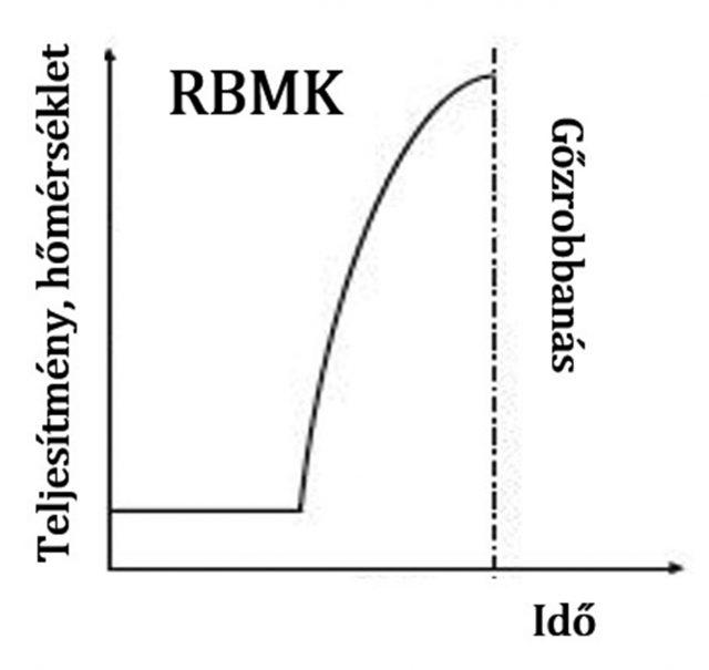 [14] A felülmoderált RBMK (Csernobil-i) és az alulmoderált VVER (Paksi) típusú reaktorok viselkedése hirtelen teljesítményemelkedés után az idő függvényében.