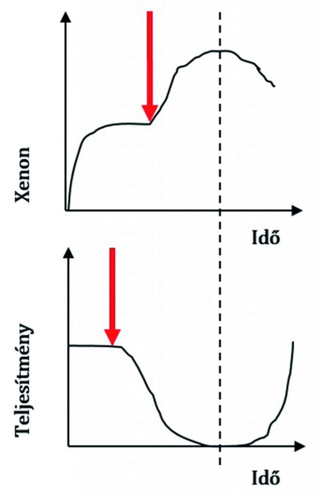A reaktorban felhalmozódó xenon mennyiségének növekedésével párhuzamosan csökken a rendszer teljesítménye, majd előbbi csökkenésével az energiatermelés is növekedni kezd [12].